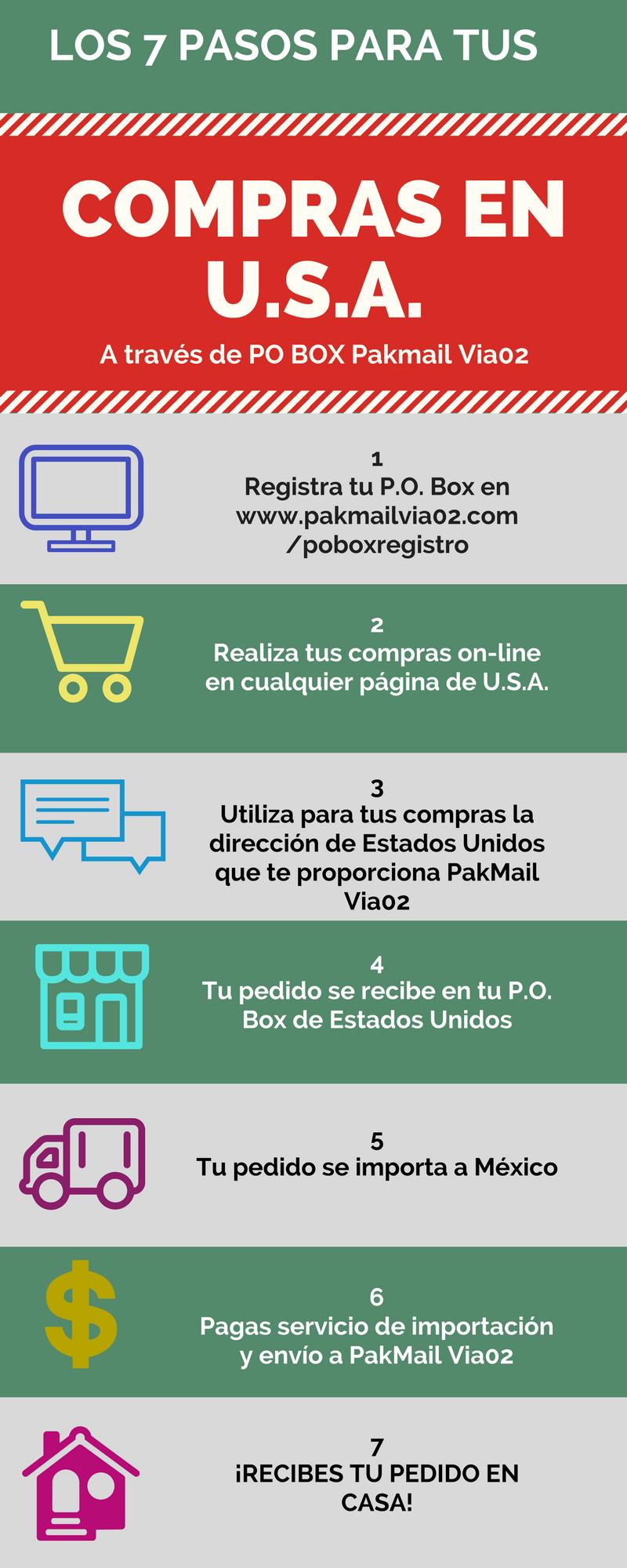 7 pasos para compras en USA
